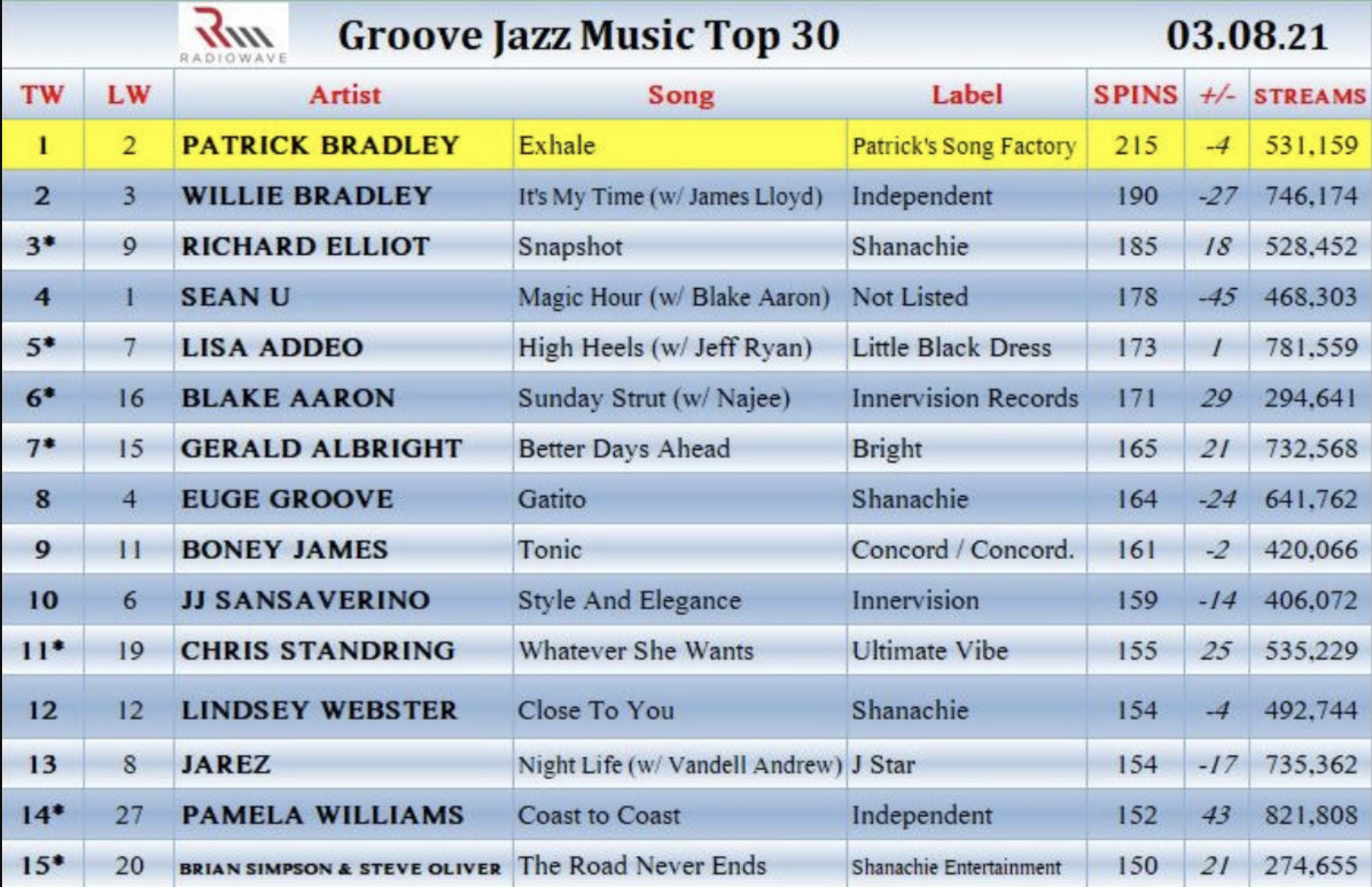 """Exhale"" hit #4 on Billboard. #1 on Groove Jazz"